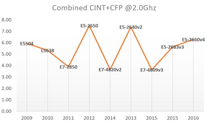 CPU2.0GHz