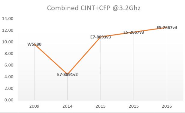 CPU3.2GHz